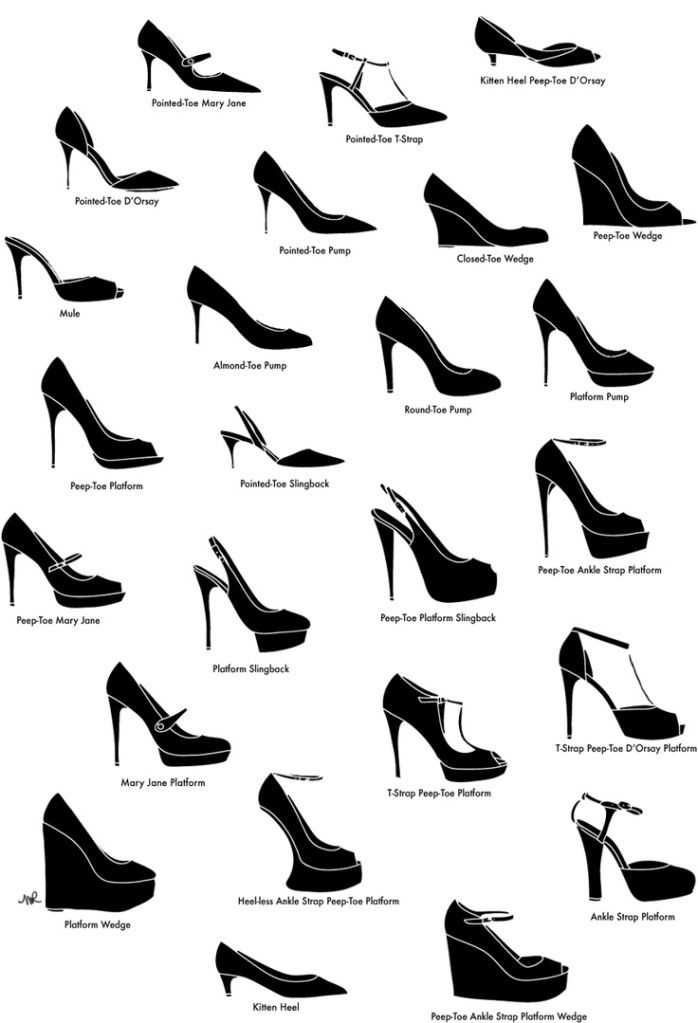 DIAGRAM: Know your kitten heels from your platform wedges via this handy shoe diagram